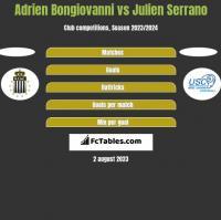 Adrien Bongiovanni vs Julien Serrano h2h player stats