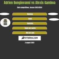 Adrien Bongiovanni vs Alexis Gamboa h2h player stats