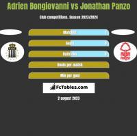 Adrien Bongiovanni vs Jonathan Panzo h2h player stats