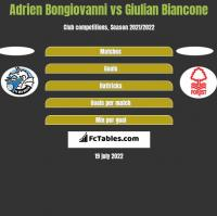 Adrien Bongiovanni vs Giulian Biancone h2h player stats