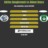 Adrien Bongiovanni vs Aldom Deuro h2h player stats