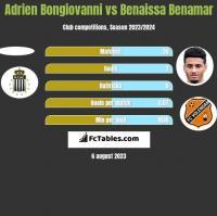 Adrien Bongiovanni vs Benaissa Benamar h2h player stats