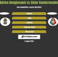 Adrien Bongiovanni vs Siebe Vandermeulen h2h player stats