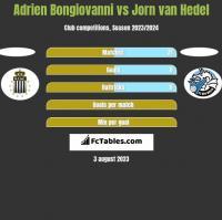 Adrien Bongiovanni vs Jorn van Hedel h2h player stats