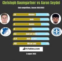 Christoph Baumgartner vs Aaron Seydel h2h player stats
