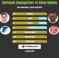 Christoph Baumgartner vs Adam Bodzek h2h player stats