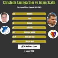 Christoph Baumgartner vs Adam Szalai h2h player stats