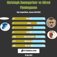 Christoph Baumgartner vs Alfred Finnbogason h2h player stats
