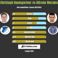 Christoph Baumgartner vs Alfredo Morales h2h player stats