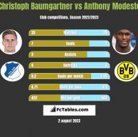 Christoph Baumgartner vs Anthony Modeste h2h player stats