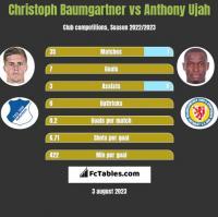 Christoph Baumgartner vs Anthony Ujah h2h player stats