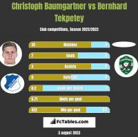 Christoph Baumgartner vs Bernhard Tekpetey h2h player stats