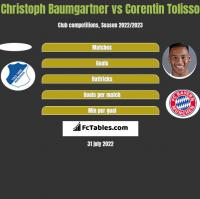 Christoph Baumgartner vs Corentin Tolisso h2h player stats