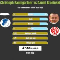 Christoph Baumgartner vs Daniel Brosinski h2h player stats