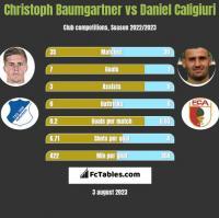 Christoph Baumgartner vs Daniel Caligiuri h2h player stats