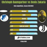 Christoph Baumgartner vs Denis Zakaria h2h player stats