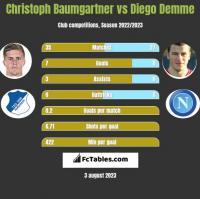 Christoph Baumgartner vs Diego Demme h2h player stats