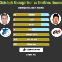Christoph Baumgartner vs Dimitrios Limnios h2h player stats