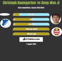 Christoph Baumgartner vs Dong-Won Ji h2h player stats