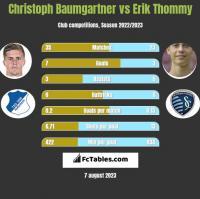 Christoph Baumgartner vs Erik Thommy h2h player stats