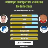 Christoph Baumgartner vs Florian Niederlechner h2h player stats