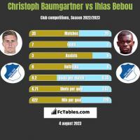 Christoph Baumgartner vs Ihlas Bebou h2h player stats