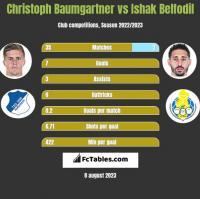 Christoph Baumgartner vs Ishak Belfodil h2h player stats