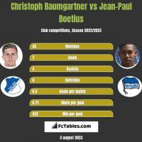 Christoph Baumgartner vs Jean-Paul Boetius h2h player stats