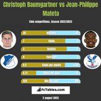 Christoph Baumgartner vs Jean-Philippe Mateta h2h player stats