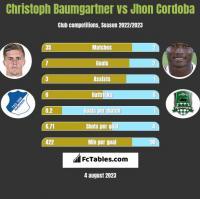 Christoph Baumgartner vs Jhon Cordoba h2h player stats