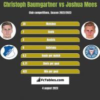 Christoph Baumgartner vs Joshua Mees h2h player stats