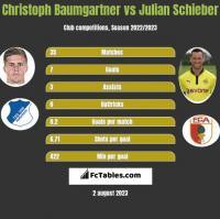 Christoph Baumgartner vs Julian Schieber h2h player stats