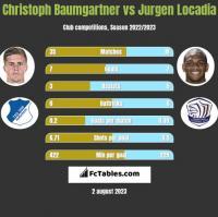 Christoph Baumgartner vs Jurgen Locadia h2h player stats