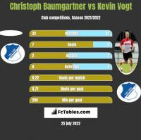 Christoph Baumgartner vs Kevin Vogt h2h player stats