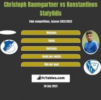 Christoph Baumgartner vs Konstantinos Stafylidis h2h player stats