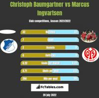 Christoph Baumgartner vs Marcus Ingvartsen h2h player stats