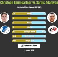 Christoph Baumgartner vs Sargis Adamyan h2h player stats
