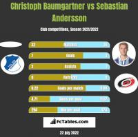 Christoph Baumgartner vs Sebastian Andersson h2h player stats