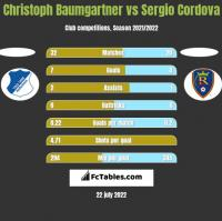 Christoph Baumgartner vs Sergio Cordova h2h player stats
