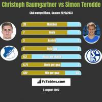 Christoph Baumgartner vs Simon Terodde h2h player stats
