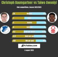 Christoph Baumgartner vs Taiwo Awoniyi h2h player stats
