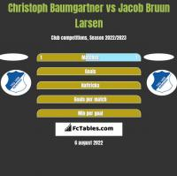 Christoph Baumgartner vs Jacob Bruun Larsen h2h player stats