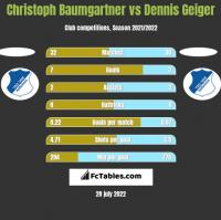 Christoph Baumgartner vs Dennis Geiger h2h player stats