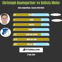 Christoph Baumgartner vs Batista Meier h2h player stats