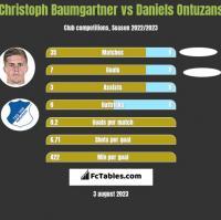 Christoph Baumgartner vs Daniels Ontuzans h2h player stats