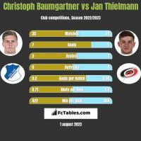 Christoph Baumgartner vs Jan Thielmann h2h player stats