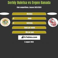 Serhiy Buletsa vs Evgen Banada h2h player stats