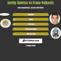 Serhiy Buletsa vs Frane Vojkovic h2h player stats