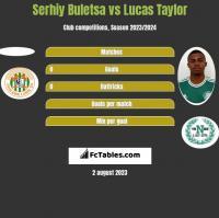 Serhiy Buletsa vs Lucas Taylor h2h player stats