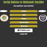 Serhiy Buletsa vs Oleksandr Snyzhko h2h player stats